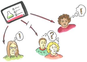 """Nicht alle Kommunikationskanäle funktionieren für alle Gruppen. Die Abbildung ist ein Beispiel für einen konkreten Ansatz: Wissenschaftskommunikation in Leichter Sprache, einer auf Einfachheit und Verständlichkeit hin optimierte Sprache, ergänzt mit Abbildung wie dieser. Grafik: """"Wissenschaft für alle"""" / Leilah Jätzold."""