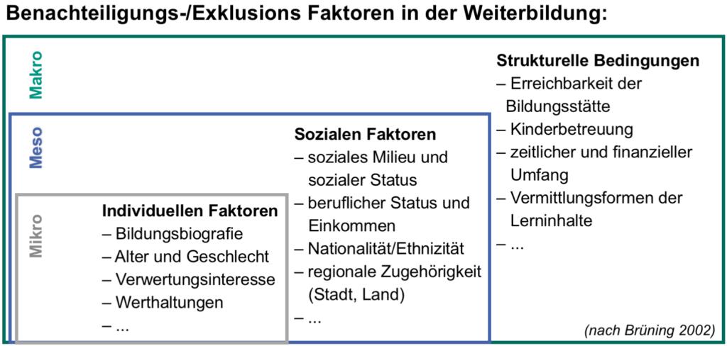 Im Bild: Abbildung der sortierten Exklusions-Faktoren wie im Text beschrieben: Mikro-Ebene mit individuellen Faktoren, Meso-Ebene mit sozialen Faktoren und Makro-Ebene mit strukturellen Bedingungen.