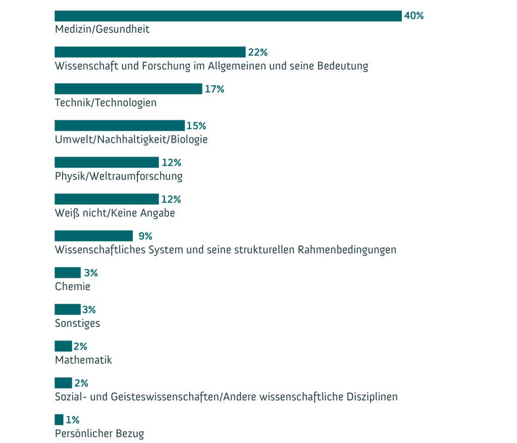 """Anteile aller 1.007 Befragten in Bezug auf die Kategorien zur Frage nach den Assoziationen zu Wissenschaft oder Forschung. Grafik: <a href=""""https://www.wissenschaft-im-dialog.de/"""" target=""""_blank"""">WiD</a>WiD"""