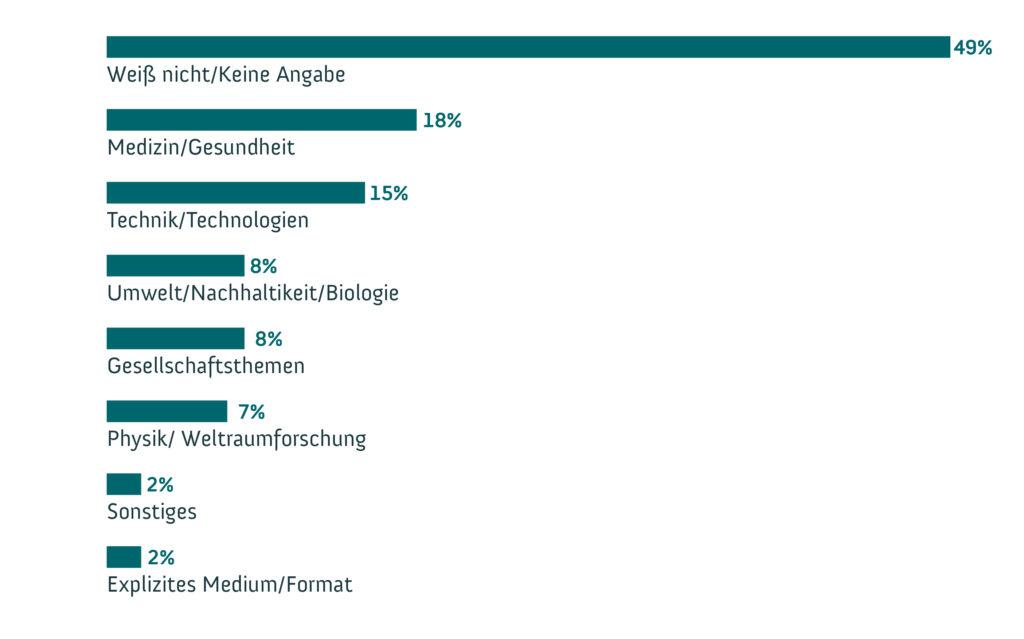 """Anteile aller 1.007 Befragten in Bezug auf die Kategorien zur Frage nach den Erinnerungen an mediale Berichterstattung über Wissenschaft und Forschung. Grafik: <a href=""""https://www.wissenschaft-im-dialog.de/"""" target=""""_blank"""">WiD</a>WiD"""