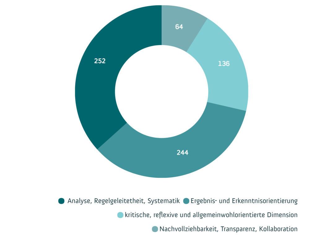 """Gültige Nennungen zur Frage nach der Bedeutung von """"etwas wissenschaftlich erforschen"""" von 579 der 1.007 Befragten. Grafik: WiDWiD"""
