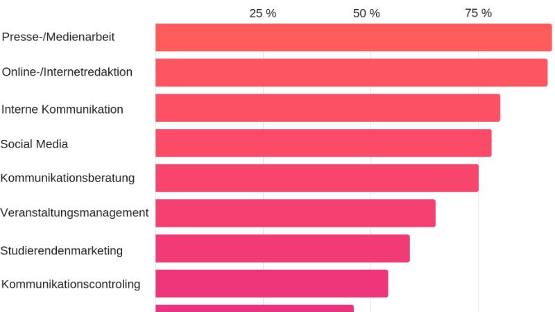 """Antwortenauf die Frage """"Welche der folgenden Aufgabenfelder gehören zum Tätigkeitsspektrum Ihrer Abteilung? """" inklusive der Freifeldangaben; Relative Häufigkeiten, Mehrfachnennungen möglich, N(Gesamt)=118. Quelle: <a href=""""http://www.geistsoz.kit.edu/germanistik/downloads/Zwischenbericht%20Hochschulkommunikation%20erforschen%201.%20Welle%20Le%C3%9Fm%C3%B6llmann%20Hauser%20Schwetje.pdf"""" target=""""_blank"""">Zwischenbericht Hochschulkommunikation erforschen Hochschulkommunikatoren als Akteure: Ergebnisse einer Online-Befragung - 1. Welle.</a>"""