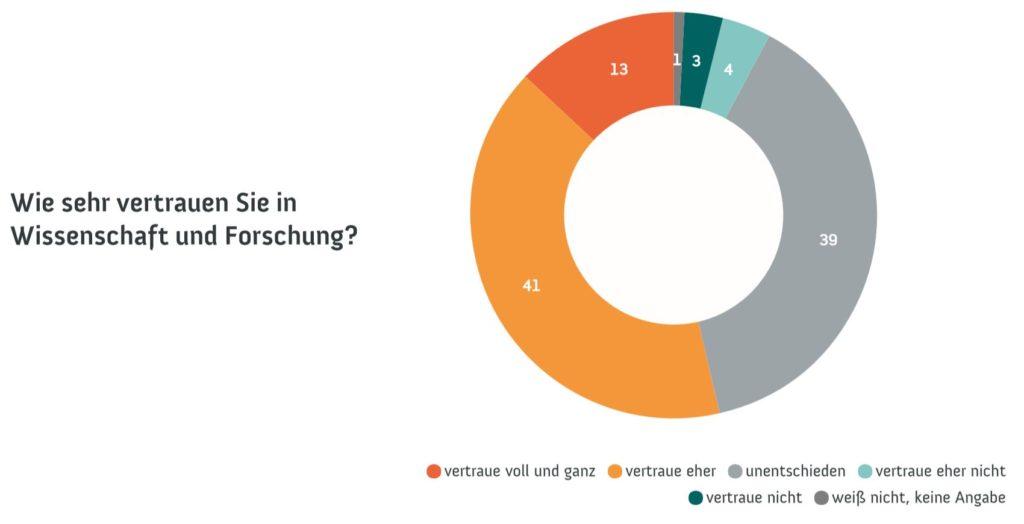 Datenbasis: 1.008 Befragte | Erhebungszeitraum: August 2018 | Quelle: Wissenschaftsbarometer – Wissenschaft im Dialog/Kantar Emnid Angaben in Prozent – Rundungsdifferenzen möglich. Grafik: WiD