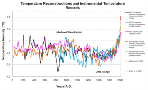 "Hockeystick-Graph mit Klimadaten. Grafik: <a href=""https://commons.wikimedia.org/wiki/File:Temperature_Reconstructions_0-2006_AD.png"" target=""_blank"" rel=""noopener"">Jbo166 und Olliminatore</a>, <a href=""https://creativecommons.org/licenses/by-sa/3.0/deed.de"">CC BY-SA 3.0</a>"