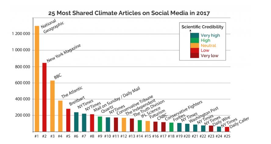 Screenshot von Climatefeedback.org