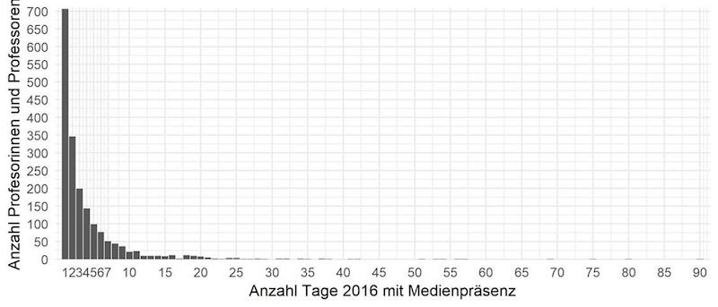 Der Großteil der Schweizer Professorinnen und Professoren, die 2016 erwähnt wurden, erschienen bis zu 10-mal in den Medien.