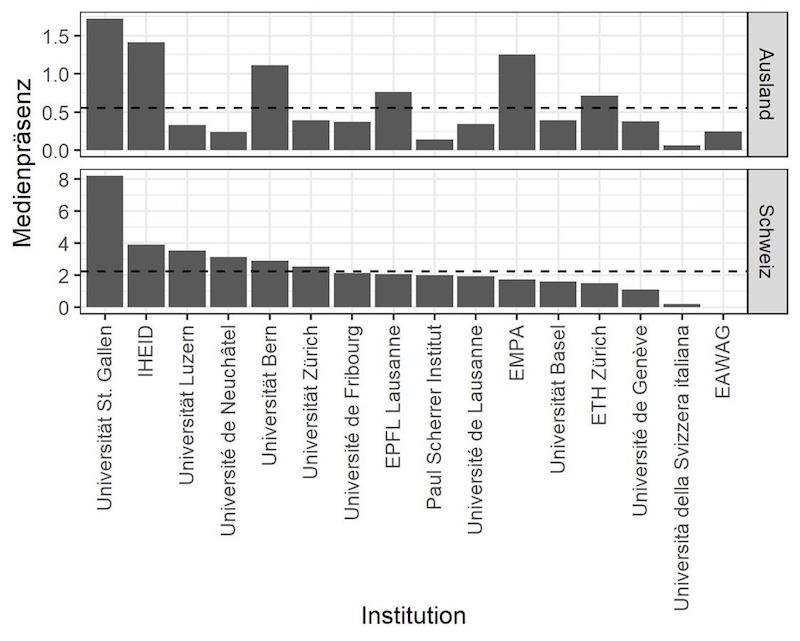 Angezeigt werden die durchschnittlichen medialen Nennungen der für die Professorinnen und Professoren einer Institution pro Jahr.