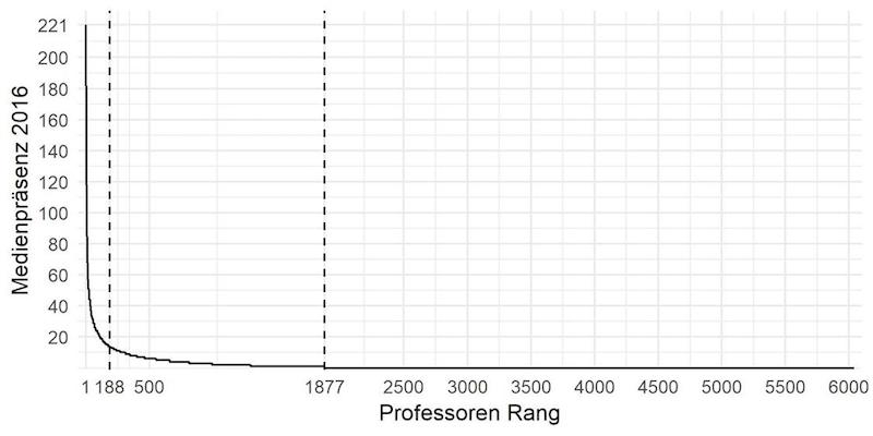 Anzahl der Nennungen Schweizer Professorinnen und Professoren in nationalen und internationalen Medien.