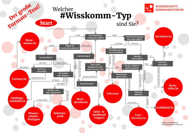 Wecher #Wisskomm-Typ sind Sie? Der große Formate-Text für Wissenschaftlerinnen und Wissenschaftler. Grafik: Anne Weißschädel, <a href='https://creativecommons.org/licenses/by-nc-nd/4.0/' target='_blank'>CC BY-NC-ND 4.0</a>