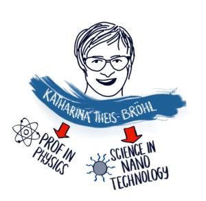 """Katharina Theis-Bröhl ist Professorin am Fachbereich 1 – Technik - der Hochschule Bremerhaven (Studiengänge Nachhaltige Energie- und Umwelttechnologien und Process Engineering and Energy Technology) und forscht im Bereich Nanotechnologie. Für ihre Lehre und Forschung setzt sie auf die Sketchnote-Methode und bietet auch Kurse zum Thema """"Visuelle Notizen"""" an. Ihre Zeichnungen veröffentlicht sie auch auf Twitter, Instagram, Facebook und Flickr.Grafik: Katharina Theis-Bröhl"""