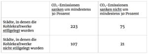 Ist die Schließung von Kohlekraftwerken ein effektives Mittel, um den CO2-Ausstoß zu reduzieren? Das sollten die Versuchspersonen anhand von Kontingenztabellen wie dieser beurteilen. (Die Lösung steht am Ende des Artikels.)