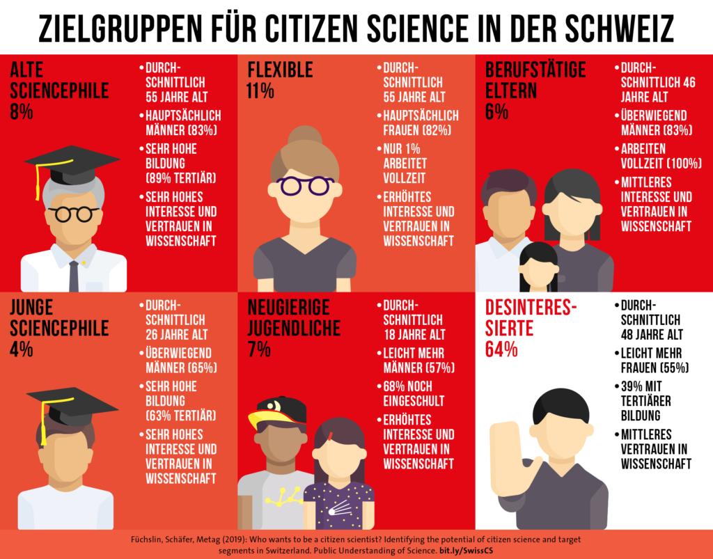 Zielgruppen für Citizen-Science in der Schweiz