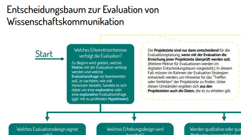 Der Entscheidungsbaum zur Evaluation von Wissenschaftskommunikation zum Download. Grafik: Impact Unit
